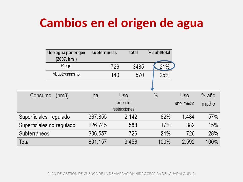 Cambios en el origen de agua Consumo (hm3)ha Uso año sin restricciones % Uso año medio % año medio Superficiales regulado367.8552.14262%1.48457% Super