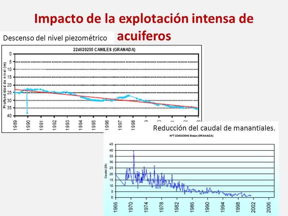 Impacto de la explotación intensa de acuiferos Descenso del nivel piezométrico Reducción del caudal de manantiales.
