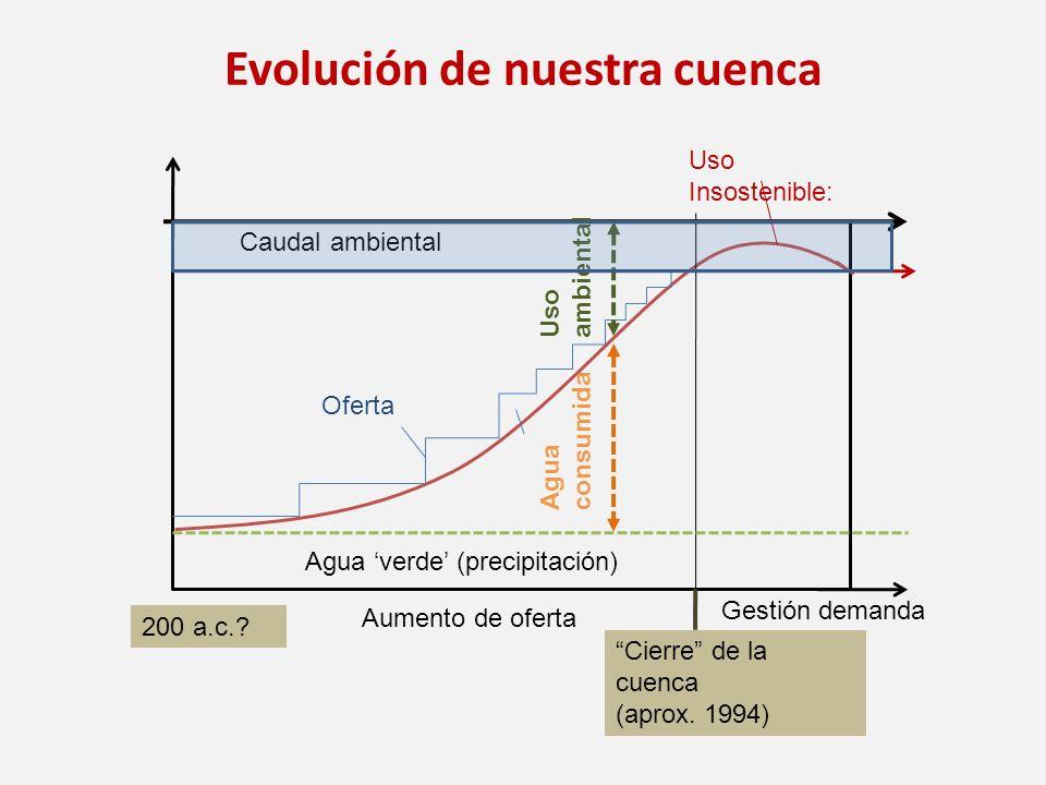 Aumento de oferta Uso Insostenible: Gestión demanda Agua consumida Agua verde (precipitación) Caudal ambiental Oferta Uso ambiental Evolución de nuest
