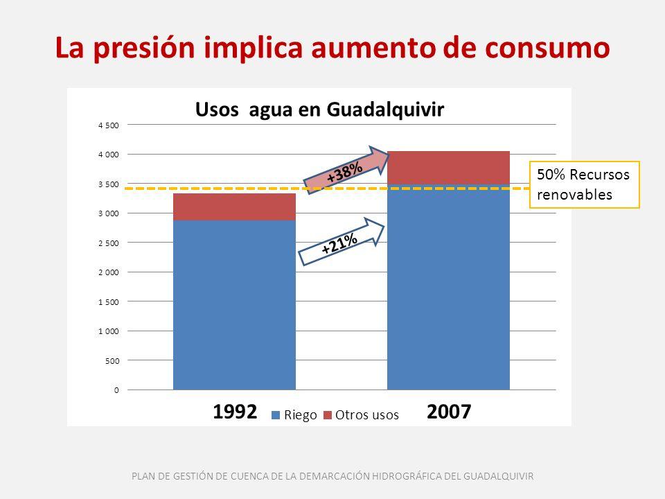 Renta, precios y uso de agua urbana Por cada 1% de aumento de la renta real el consumo de agua ha subido un 0,7% Por cada 5% de subida de precio, se reduce un 1% el consumo