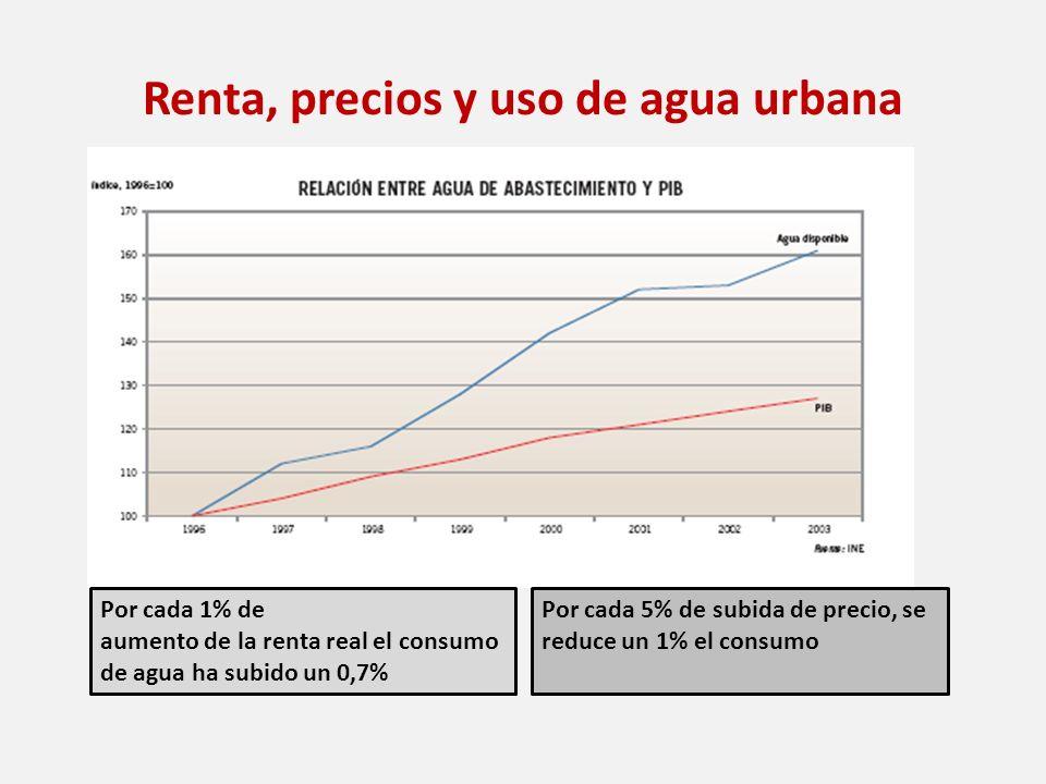 Renta, precios y uso de agua urbana Por cada 1% de aumento de la renta real el consumo de agua ha subido un 0,7% Por cada 5% de subida de precio, se r