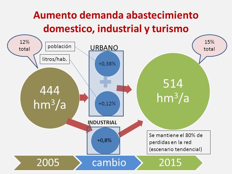 Aumento demanda abastecimiento domestico, industrial y turismo +0,38%+0,12% 514 hm 3 /a 444 hm 3 /a población litros/hab. +0,8% URBANO INDUSTRIAL Se m