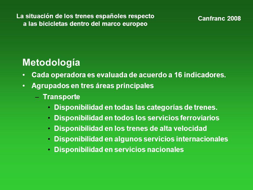 La situación de los trenes españoles respecto a las bicicletas dentro del marco europeo Metodología Cada operadora es evaluada de acuerdo a 16 indicad