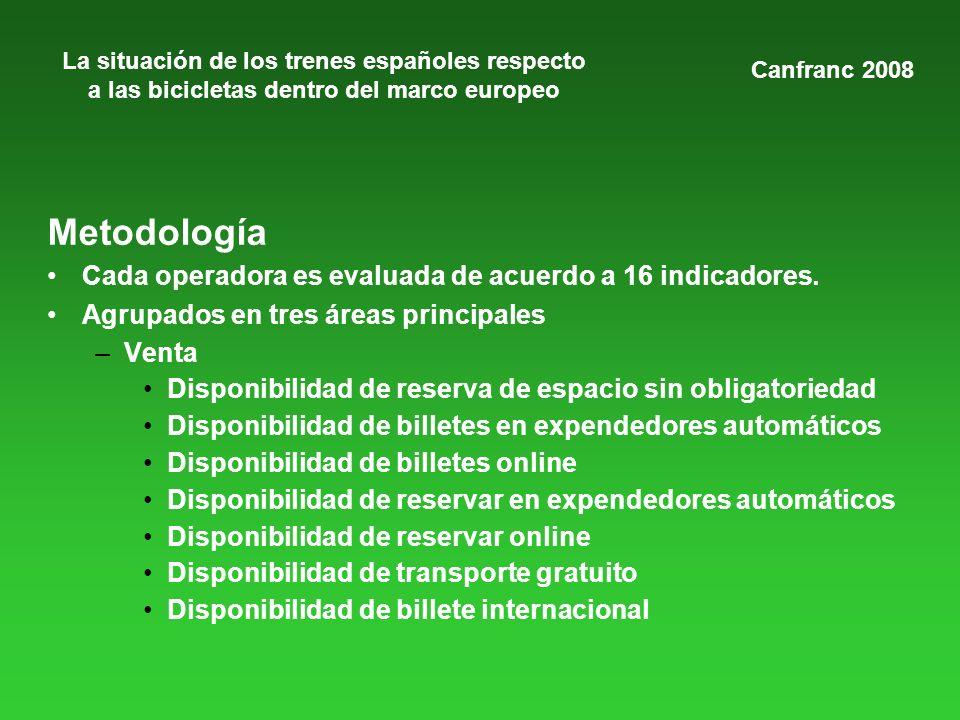 La situación de los trenes españoles respecto a las bicicletas dentro del marco europeo Metodología Cada operadora es evaluada de acuerdo a 16 indicadores.