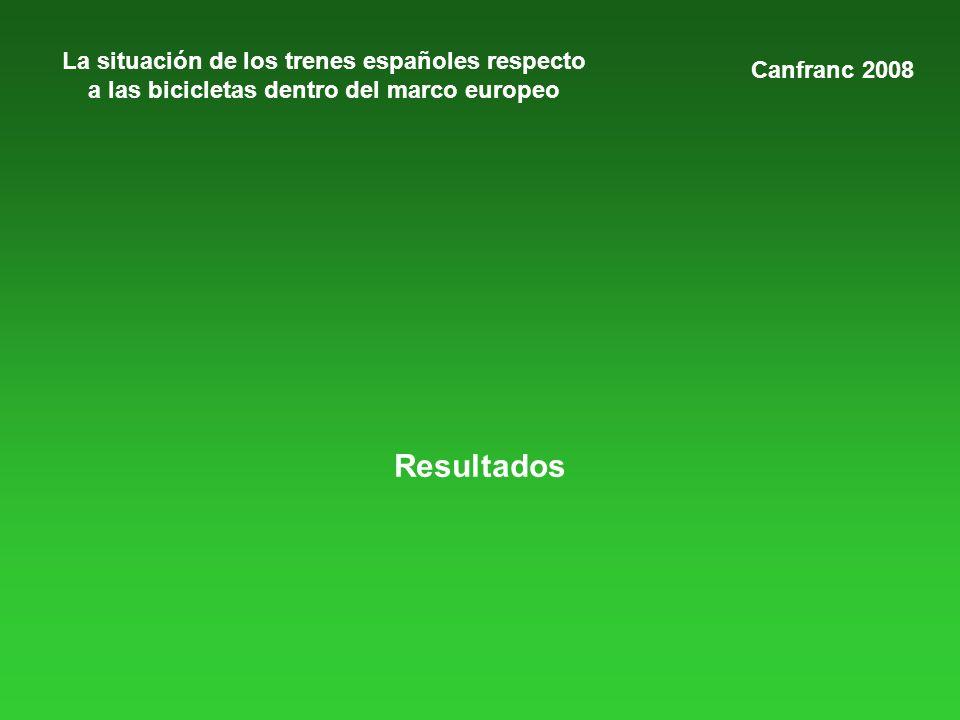 La situación de los trenes españoles respecto a las bicicletas dentro del marco europeo Resultados Canfranc 2008