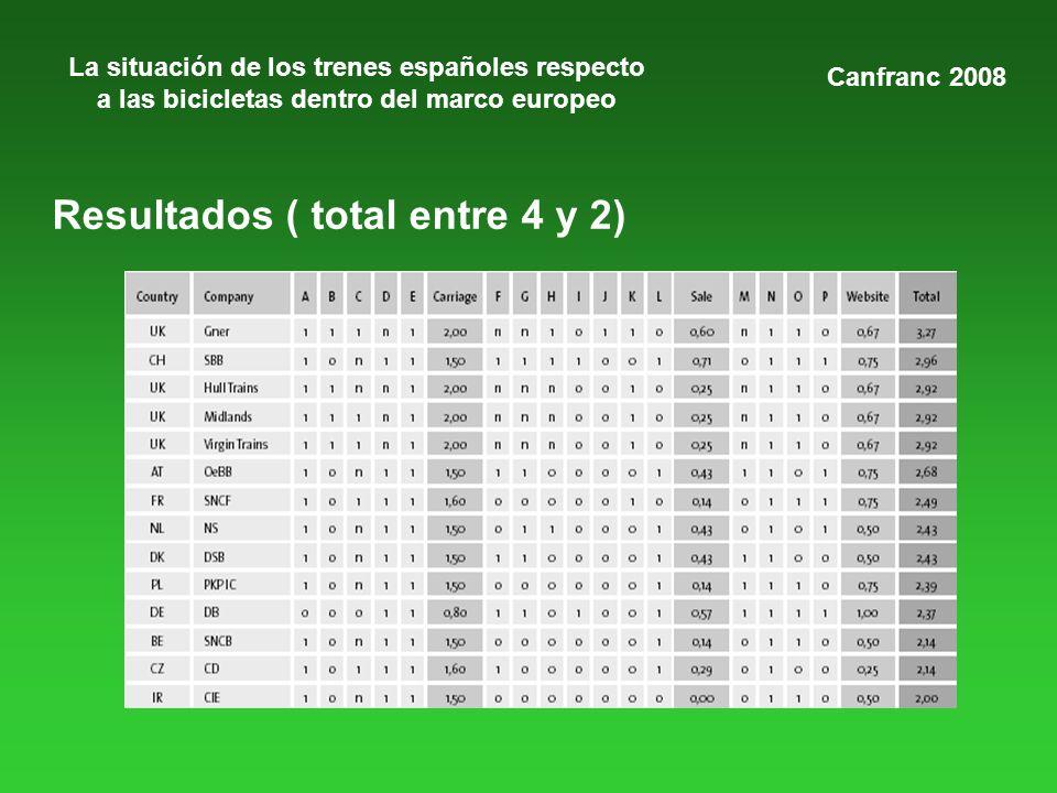 La situación de los trenes españoles respecto a las bicicletas dentro del marco europeo Canfranc 2008 Resultados ( total entre 4 y 2)