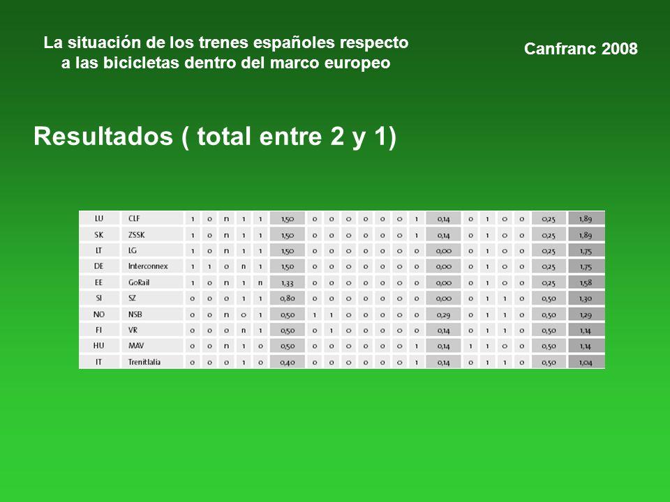 La situación de los trenes españoles respecto a las bicicletas dentro del marco europeo Canfranc 2008 Resultados ( total entre 2 y 1)