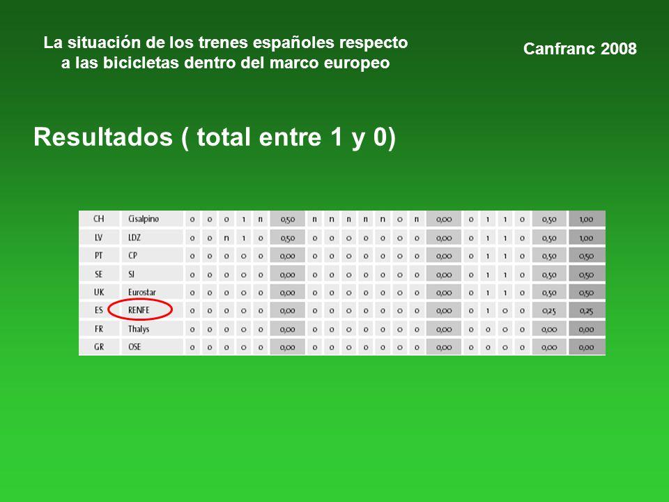 La situación de los trenes españoles respecto a las bicicletas dentro del marco europeo Canfranc 2008 Resultados ( total entre 1 y 0)