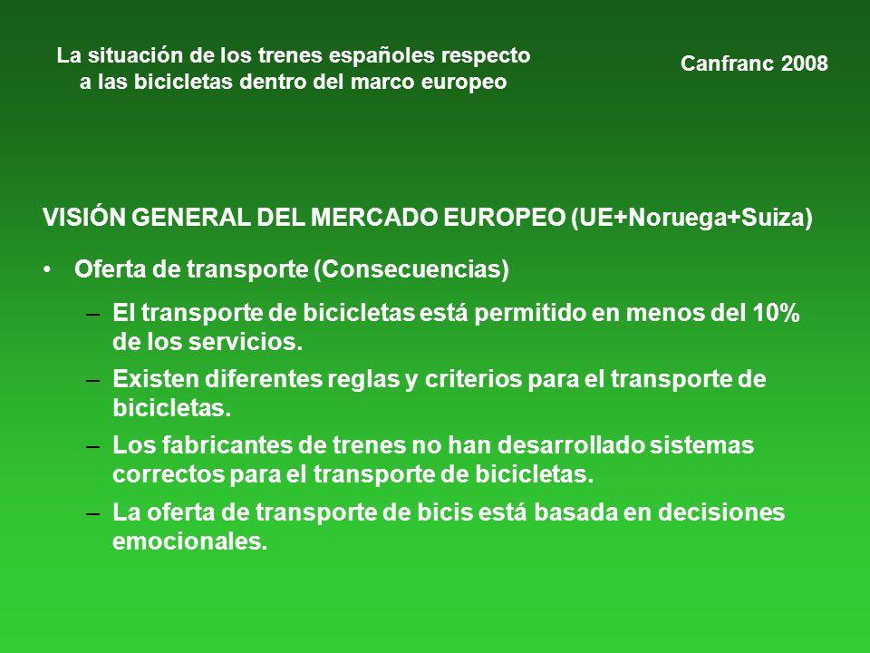 La situación de los trenes españoles respecto a las bicicletas dentro del marco europeo VISIÓN GENERAL DEL MERCADO EUROPEO (UE+Noruega+Suiza) Oferta de transporte (Consecuencias) –El transporte de bicicletas está permitido en menos del 10% de los servicios.