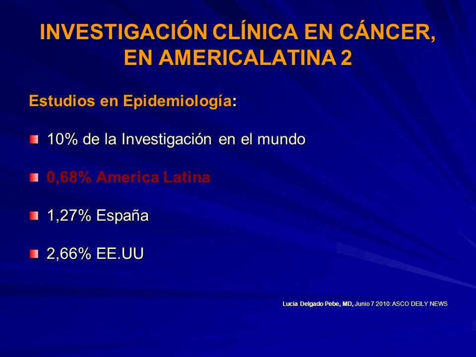 INVESTIGACIÓN CLÍNICA EN CÁNCER, EN AMERICALATINA 2 Estudios en Epidemiología: 10% de la Investigación en el mundo 0,68% America Latina 1,27% España 2