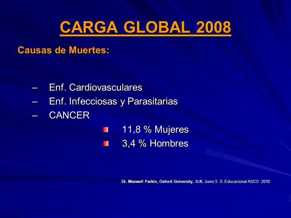 CARGA GLOBAL 2008 Causas de Muertes: –Enf. Cardiovasculares –Enf. Infecciosas y Parasitarias –CANCER 11,8 % Mujeres 3,4 % Hombres Dr. Maxwell Parkin,