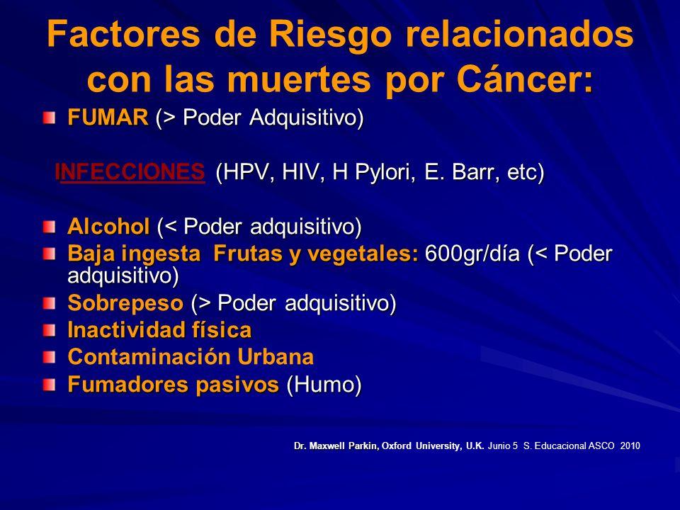 : Factores de Riesgo relacionados con las muertes por Cáncer: FUMAR (> Poder Adquisitivo) I (HPV, HIV, H Pylori, E. Barr, etc) INFECCIONES (HPV, HIV,