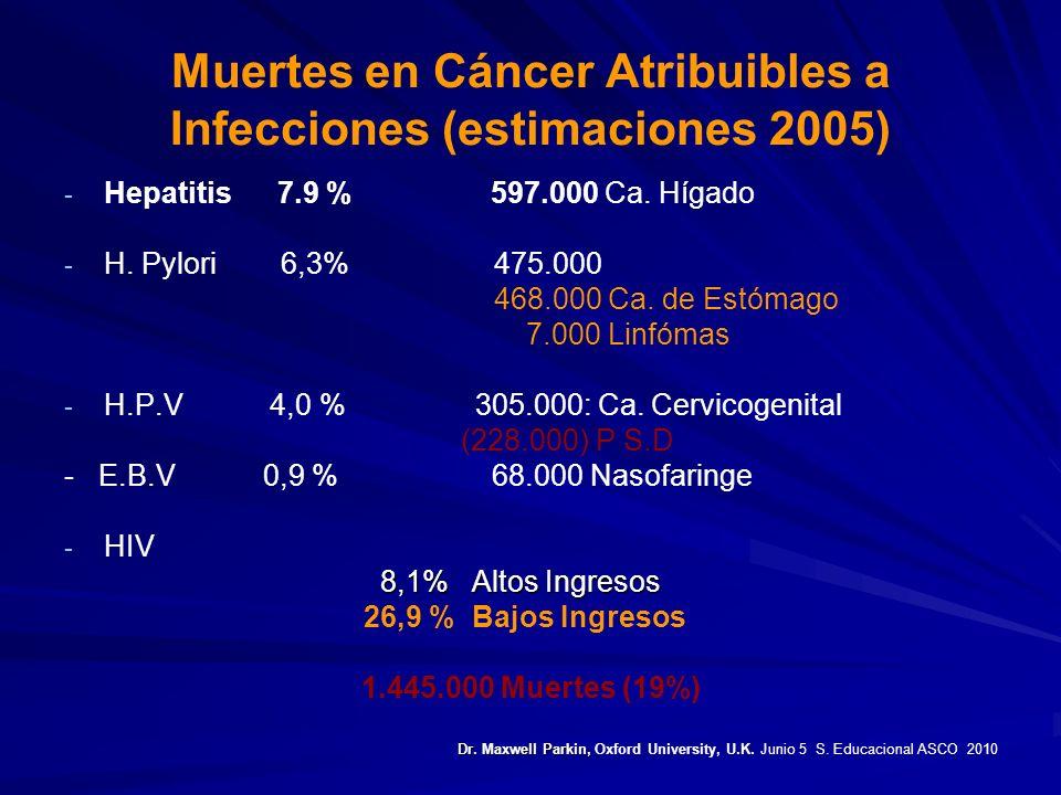 Muertes en Cáncer Atribuibles a Infecciones (estimaciones 2005) - - Hepatitis 7.9 % 597.000 Ca. Hígado - - H. Pylori 6,3% 475.000 468.000 Ca. de Estóm