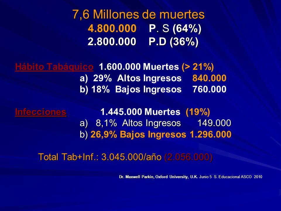 7,6 Millones de muertes. S (64%) 4.800.000 P. S (64%) 2.800.000 P.D (36%) 2.800.000 P.D (36%) Hábito Tabáquico 1.600.000 Muertes (> 21%) a) 29% Altos