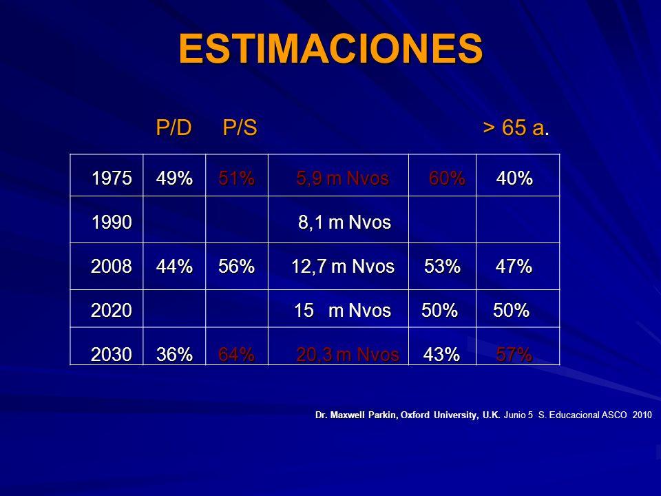 ESTIMACIONES P/D P/S > 65 a. P/D P/S > 65 a. 1975 49% 51% 5,9 m Nvos 60% 40% 1975 49% 51% 5,9 m Nvos 60% 40% 1990 8,1 m Nvos 1990 8,1 m Nvos 2008 44%