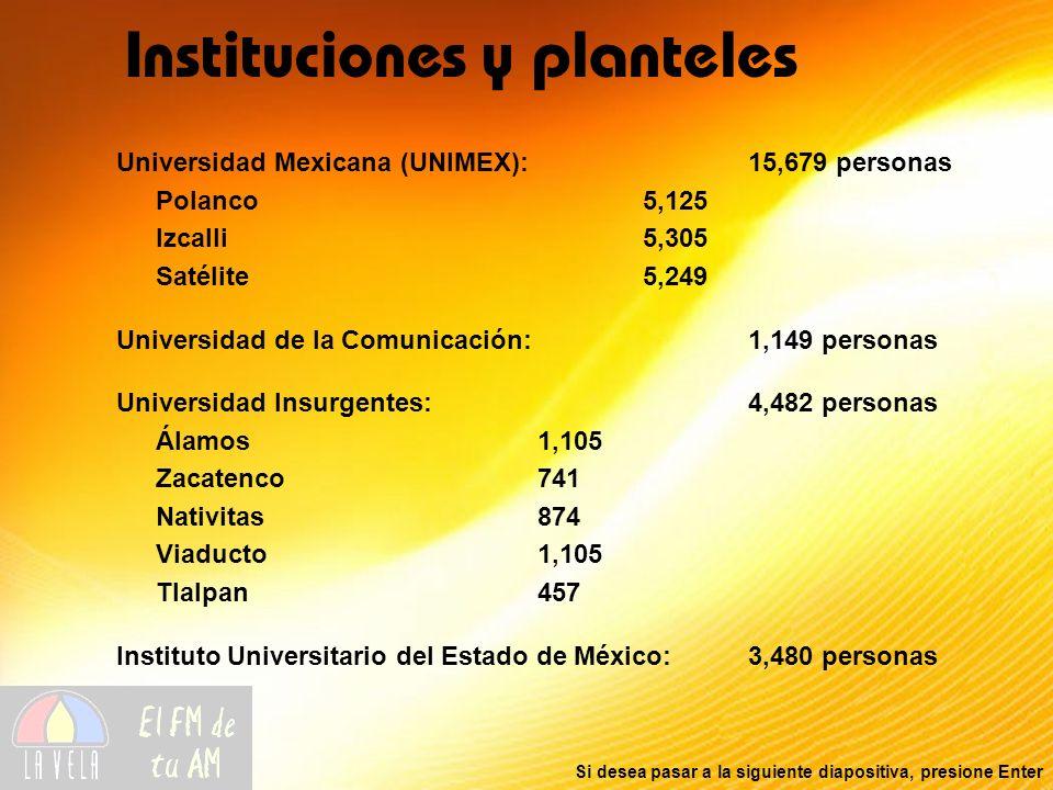 Si desea pasar a la siguiente diapositiva, presione Enter Instituciones y planteles Universidad Mexicana (UNIMEX):15,679 personas Polanco5,125 Izcalli5,305 Satélite5,249 Universidad de la Comunicación: 1,149 personas Universidad Insurgentes:4,482 personas Álamos1,105 Zacatenco741 Nativitas874 Viaducto1,105 Tlalpan457 Instituto Universitario del Estado de México:3,480 personas