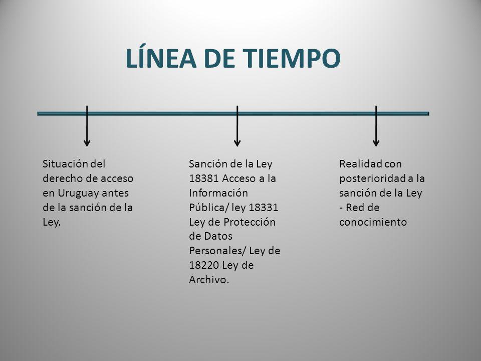 Situación del derecho de acceso en Uruguay antes de la sanción de la Ley. Sanción de la Ley 18381 Acceso a la Información Pública/ ley 18331 Ley de Pr