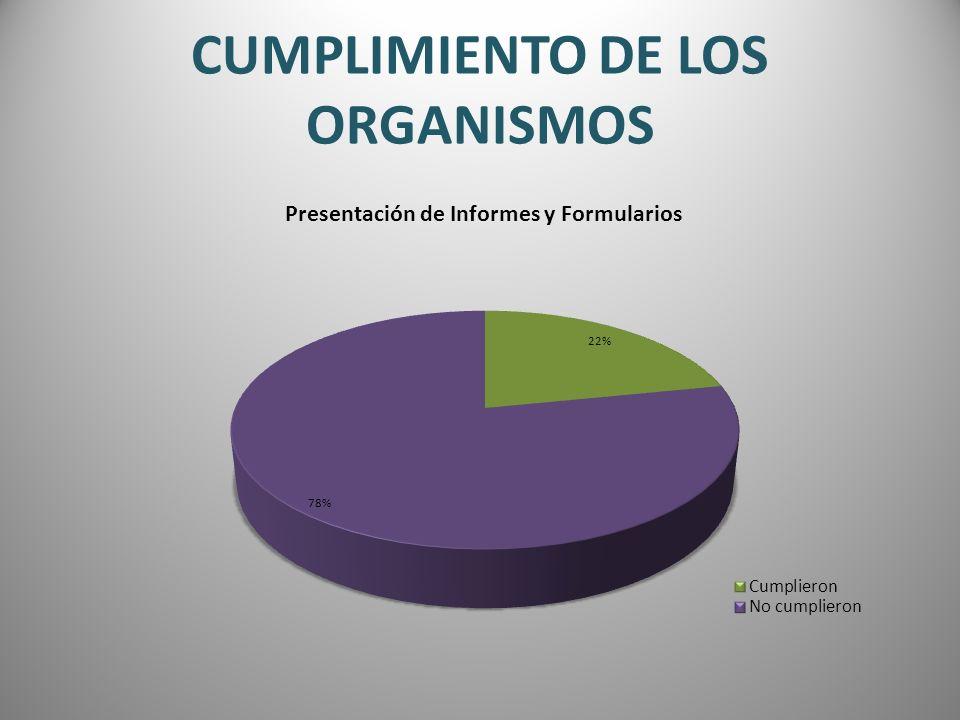 CUMPLIMIENTO DE LOS ORGANISMOS