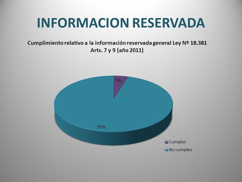 INFORMACION RESERVADA Cumplimiento relativo a la información reservada general Ley Nº 18.381 Arts. 7 y 9 (año 2011)