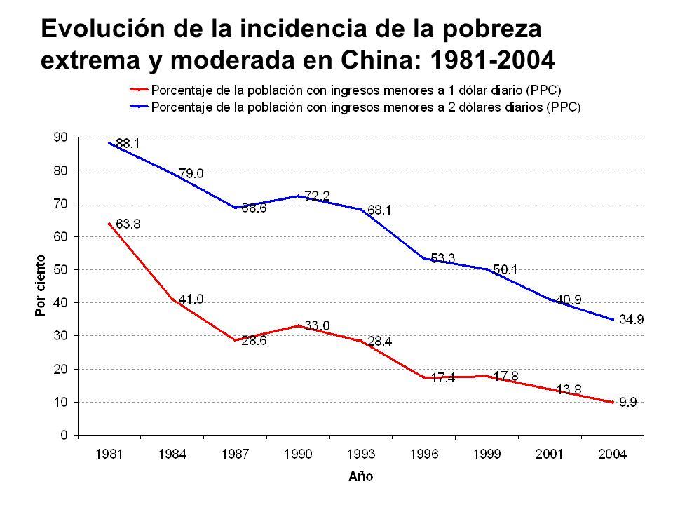 Evolución de la incidencia de la pobreza extrema y moderada en China: 1981-2004