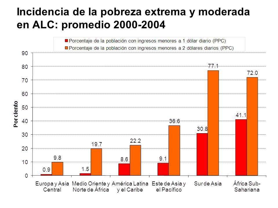 Incidencia de la pobreza extrema y moderada en ALC: promedio 2000-2004