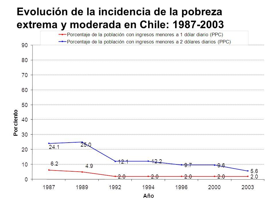 Evolución de la incidencia de la pobreza extrema y moderada en Chile: 1987-2003
