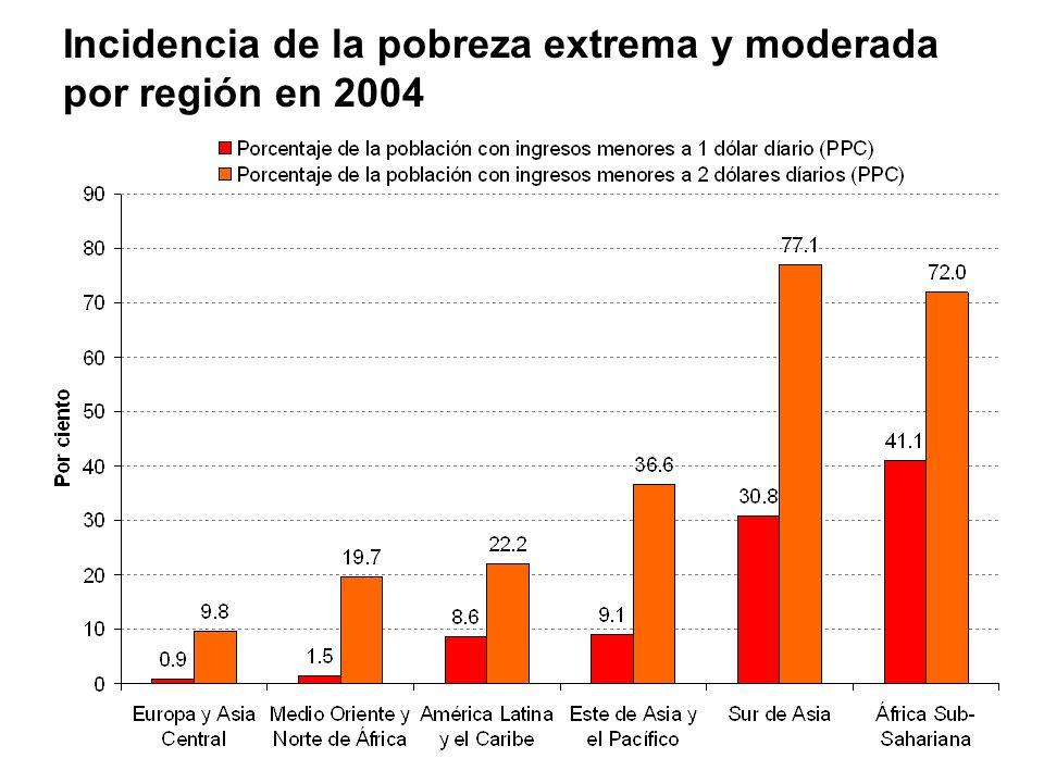 Incidencia de la pobreza extrema y moderada por región en 2004
