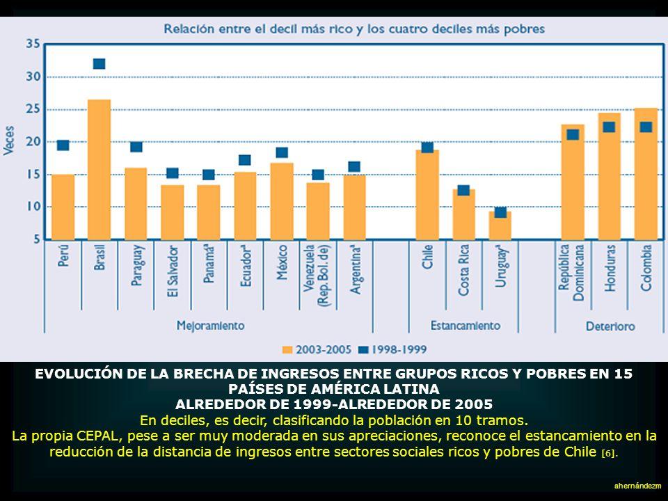CEPAL: ESTRUCTURA DE LA DISTRIBUCIÓN DEL INGRESO EN 18 PAÍSES DE AMÉRICA LATINA (2005) El gráfico adjunto, que pese a su apariencia no es difícil de e