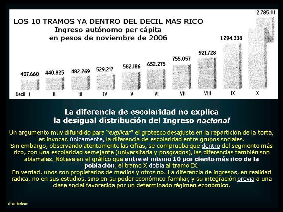 La política remuneracional oficial no está combatiendo la desigualdad Estrechamente relacionado con el monto oficialmente asignado al Ingreso mínimo m