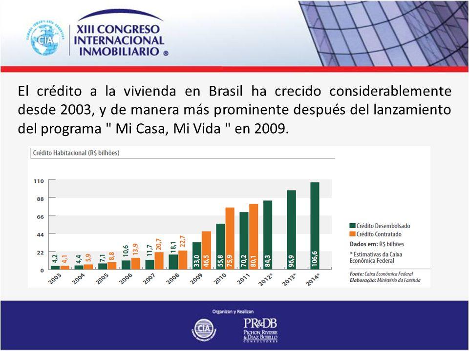 El crédito a la vivienda en Brasil ha crecido considerablemente desde 2003, y de manera más prominente después del lanzamiento del programa Mi Casa, Mi Vida en 2009.