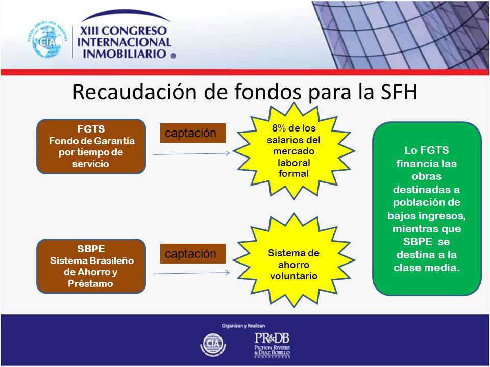 Recaudación de fondos para la SFH FGTS Fondo de Garantía por tiempo de servicio captación SBPE Sistema Brasileño de Ahorro y Préstamo captación Lo FGTS financia las obras destinadas a población de bajos ingresos, mientras que SBPE se destina a la clase media.