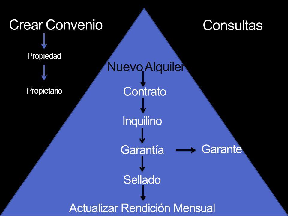 Crear Convenio Consultas Propiedad Propietario Nuevo Alquiler Contrato Garantía Inquilino Garante Sellado Actualizar Rendición Mensual
