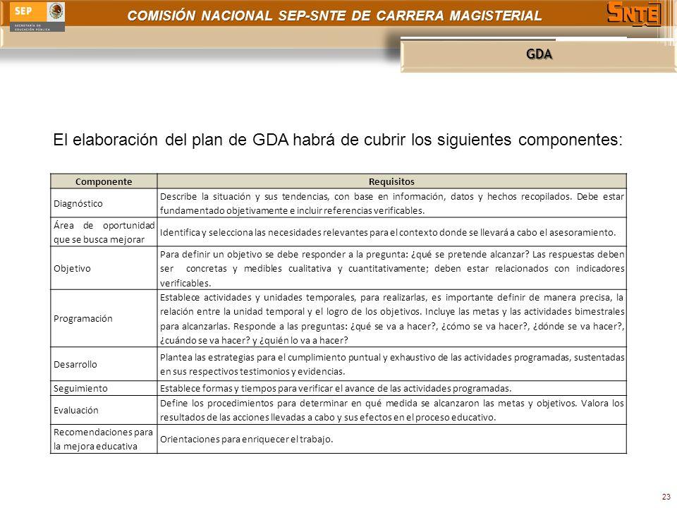 COMISIÓN NACIONAL SEP-SNTE DE CARRERA MAGISTERIAL GDA 23 El elaboración del plan de GDA habrá de cubrir los siguientes componentes: ComponenteRequisitos Diagnóstico Describe la situación y sus tendencias, con base en información, datos y hechos recopilados.