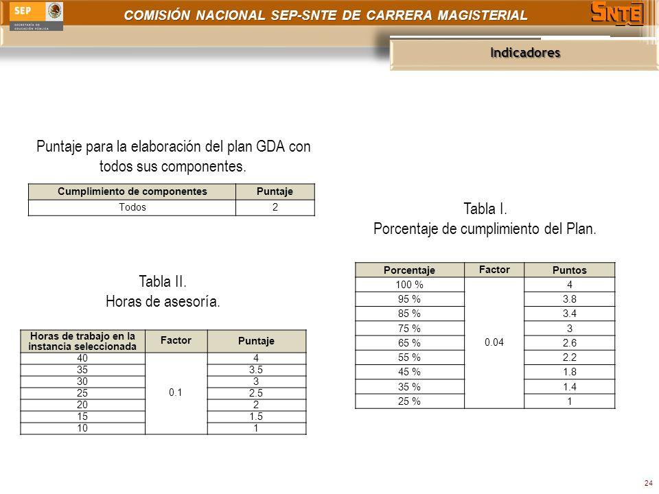 COMISIÓN NACIONAL SEP-SNTE DE CARRERA MAGISTERIAL Indicadores 24 Puntaje para la elaboración del plan GDA con todos sus componentes.