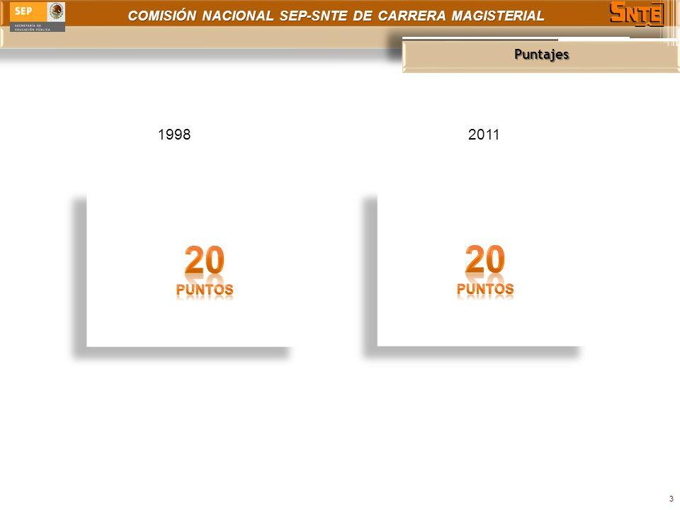 COMISIÓN NACIONAL SEP-SNTE DE CARRERA MAGISTERIAL Puntajes 3 19982011