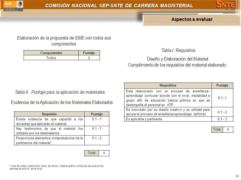 COMISIÓN NACIONAL SEP-SNTE DE CARRERA MAGISTERIAL Aspectos a evaluar 34 Elaboración de la propuesta de EME con todos sus componentes ComponentesPuntaje Todos2 Tabla I.
