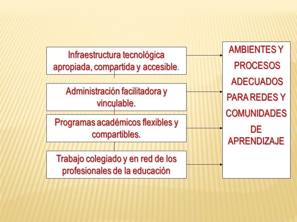 Administración facilitadora y vinculable. Programas académicos flexibles y compartibles.