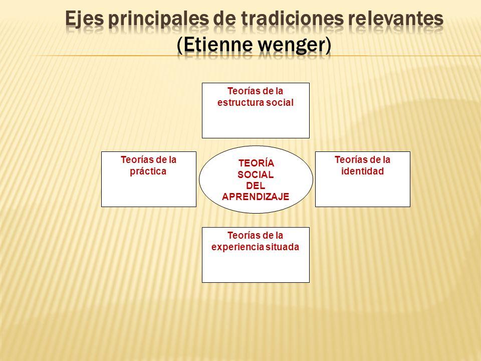 TEORÍA SOCIAL DEL APRENDIZAJE Teorías de la práctica Teorías de la estructura social Teorías de la experiencia situada Teorías de la identidad