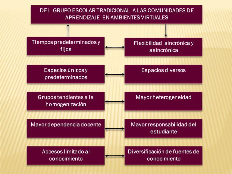 Administración facilitadora y vinculable.Programas académicos flexibles y compartibles.