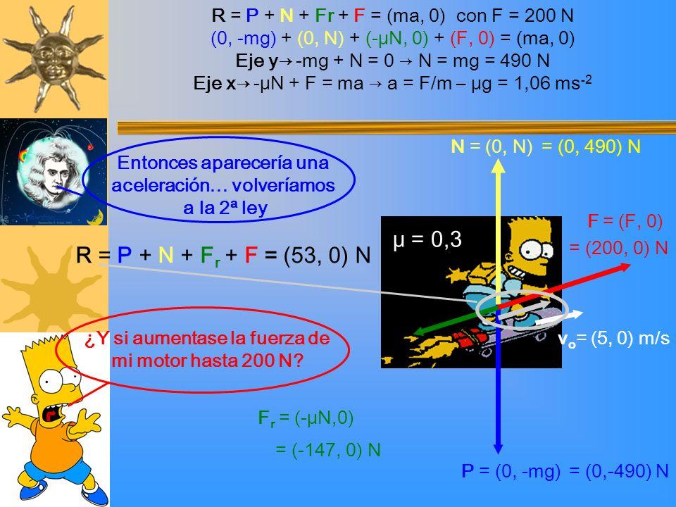¿Y si aumentase la fuerza de mi motor hasta 200 N? Entonces aparecería una aceleración… volveríamos a la 2ª ley P = (0, -mg) v o = (5, 0) m/s N = (0,