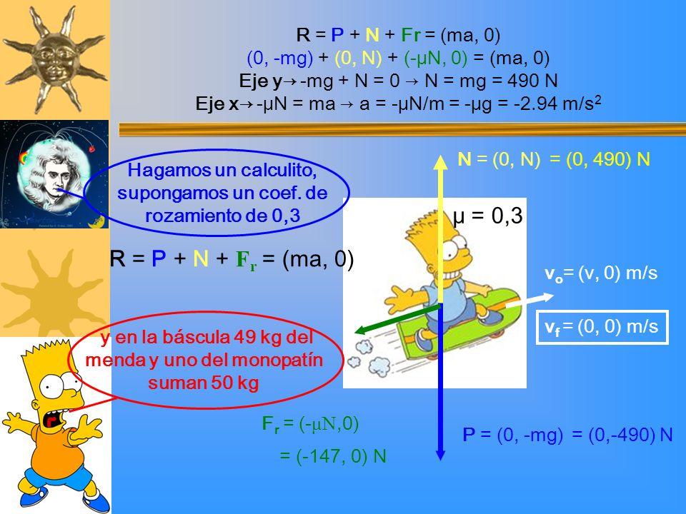 y en la báscula 49 kg del menda y uno del monopatín suman 50 kg Hagamos un calculito, supongamos un coef. de rozamiento de 0,3 P = (0, -mg) v o = (v,