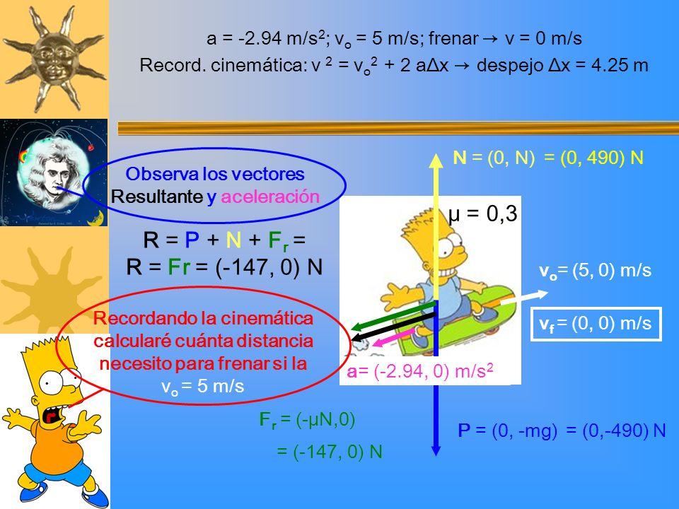 Recordando la cinemática calcularé cuánta distancia necesito para frenar si la v o = 5 m/s Observa los vectores Resultante y aceleración P = (0, -mg)