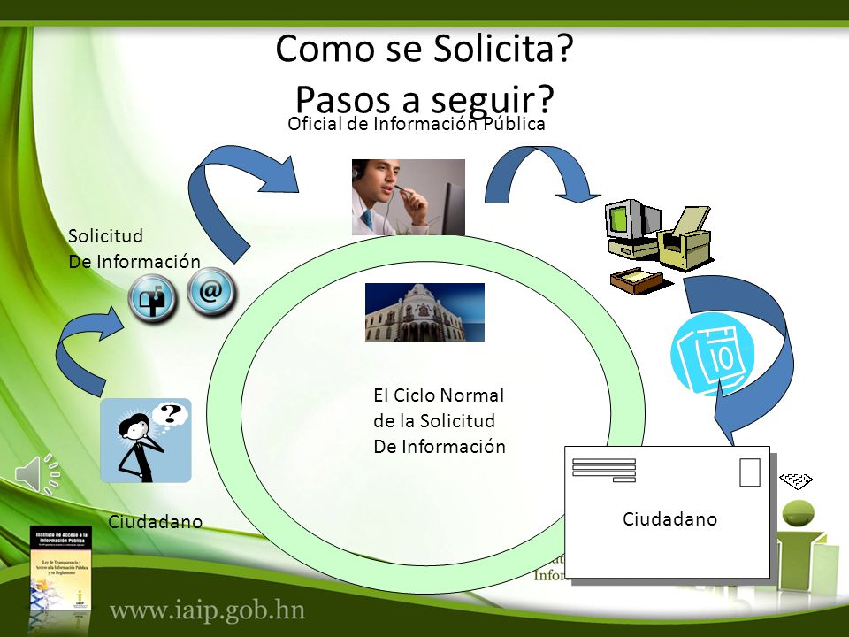 Ciudadano Solicitud De Información El Ciclo Normal de la Solicitud De Información Oficial de Información Pública Ciudadano Como se Solicita.