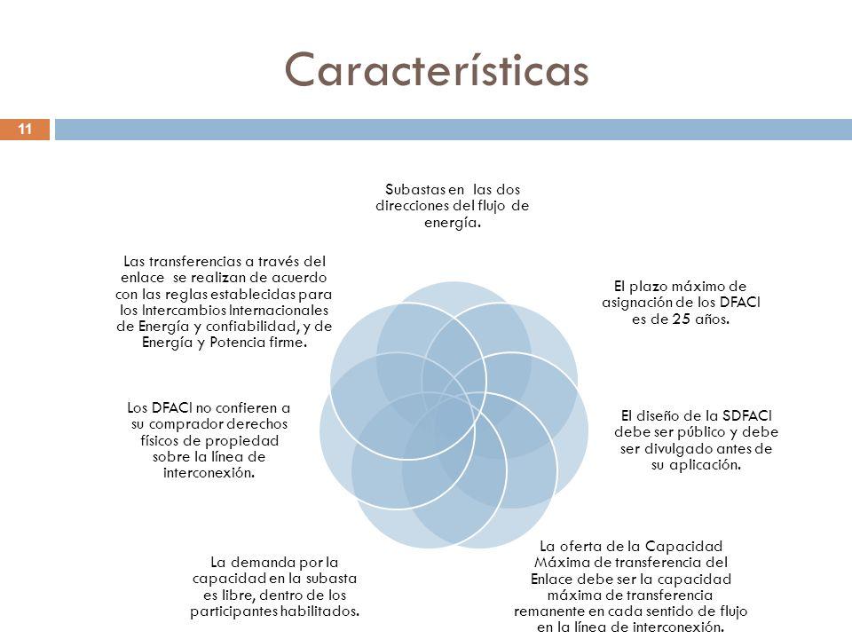 Características 11 Subastas en las dos direcciones del flujo de energía.