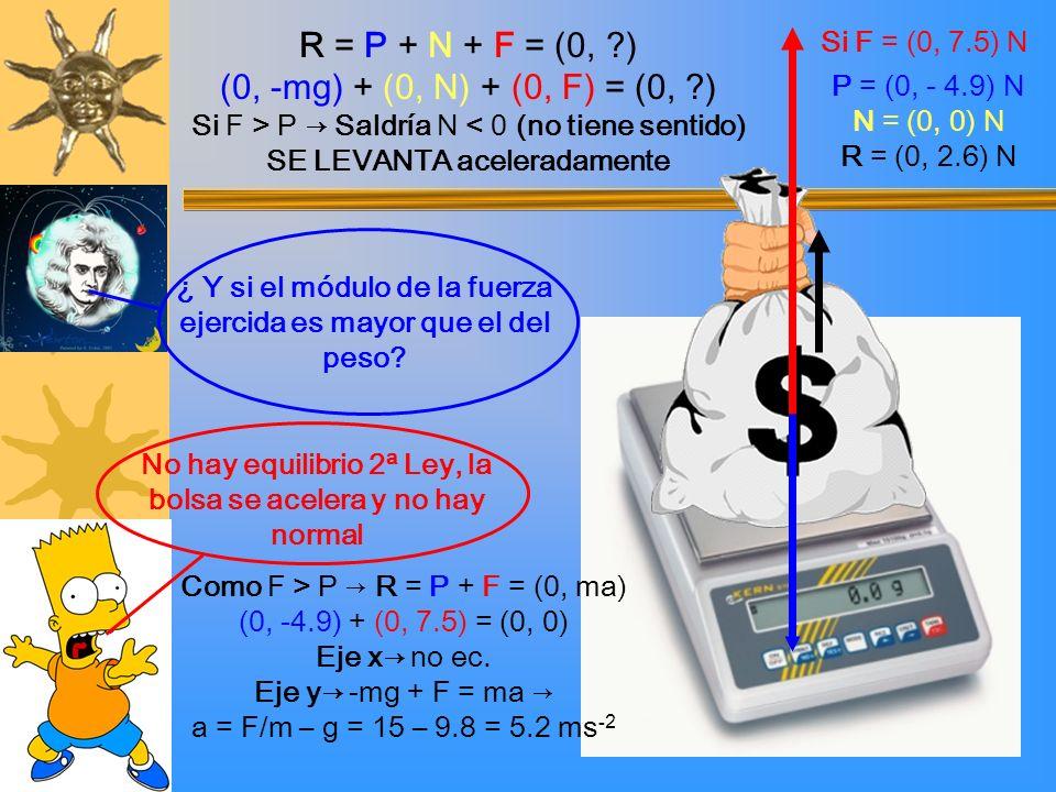 No hay equilibrio 2ª Ley, la bolsa se acelera y no hay normal ¿ Y si el módulo de la fuerza ejercida es mayor que el del peso? Como F > P R = P + F =
