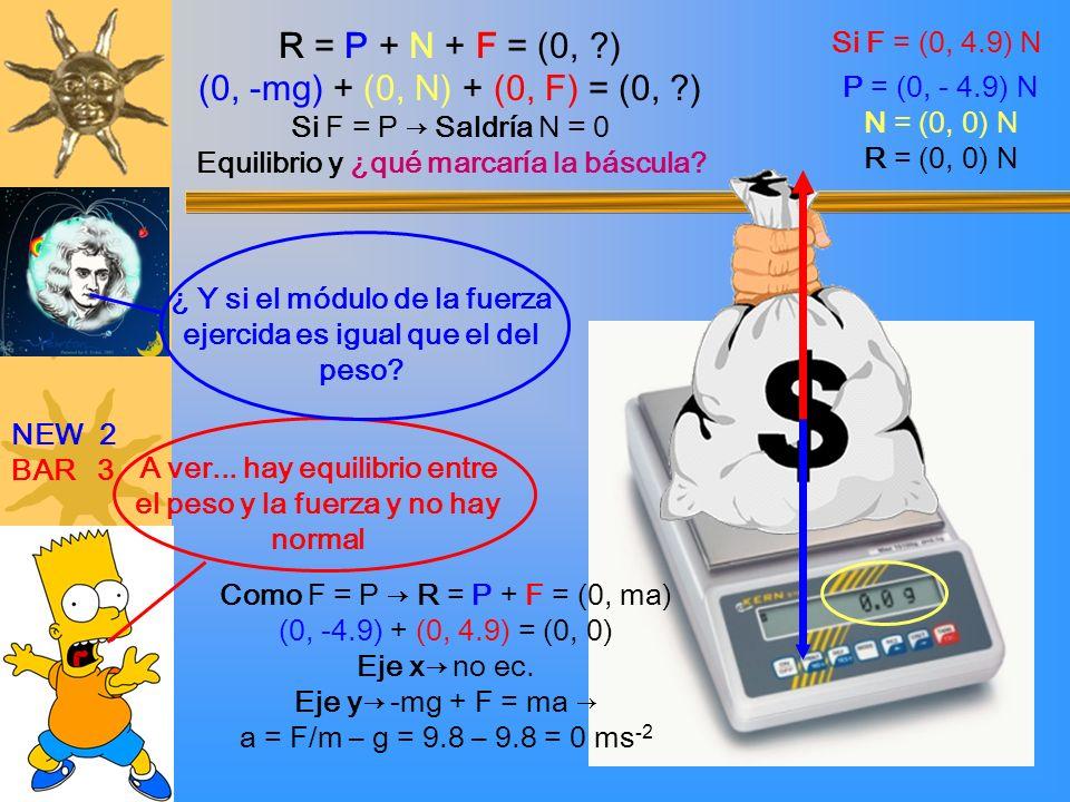 A ver... hay equilibrio entre el peso y la fuerza y no hay normal ¿ Y si el módulo de la fuerza ejercida es igual que el del peso? Como F = P R = P +