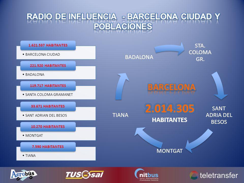 BARCELONA CIUDAD 1.621.537 HABITANTES BADALONA 221.520 HABITANTES SANTA COLOMA GRAMANET 119.717 HABITANTES SANT ADRIAN DEL BESOS 33.671 HABITANTES MON