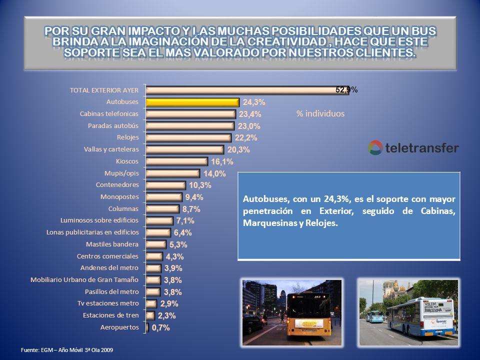 Autobuses, con un 24,3%, es el soporte con mayor penetración en Exterior, seguido de Cabinas, Marquesinas y Relojes. Fuente: EGM – Año Móvil 3ª Ola 20