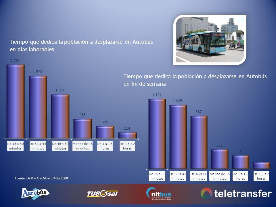 Tiempo que dedica la población a desplazarse en Autobús en días laborables Tiempo que dedica la población a desplazarse en Autobús en fin de semana Fu