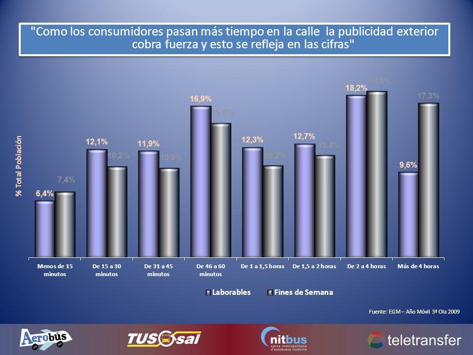 Como los consumidores pasan más tiempo en la calle la publicidad exterior cobra fuerza y esto se refleja en las cifras Fuente: EGM – Año Móvil 3ª Ola 2009
